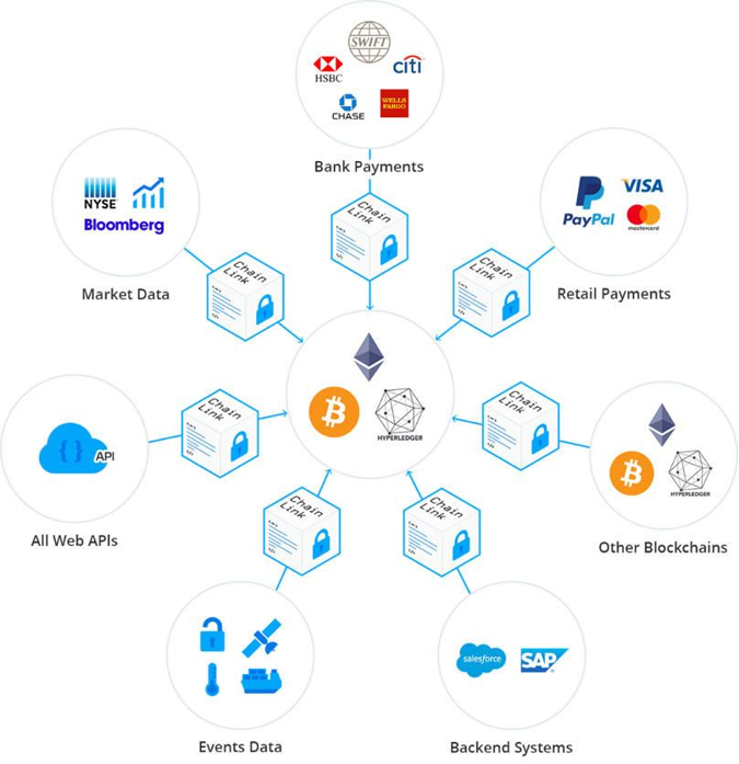 chainlink partners